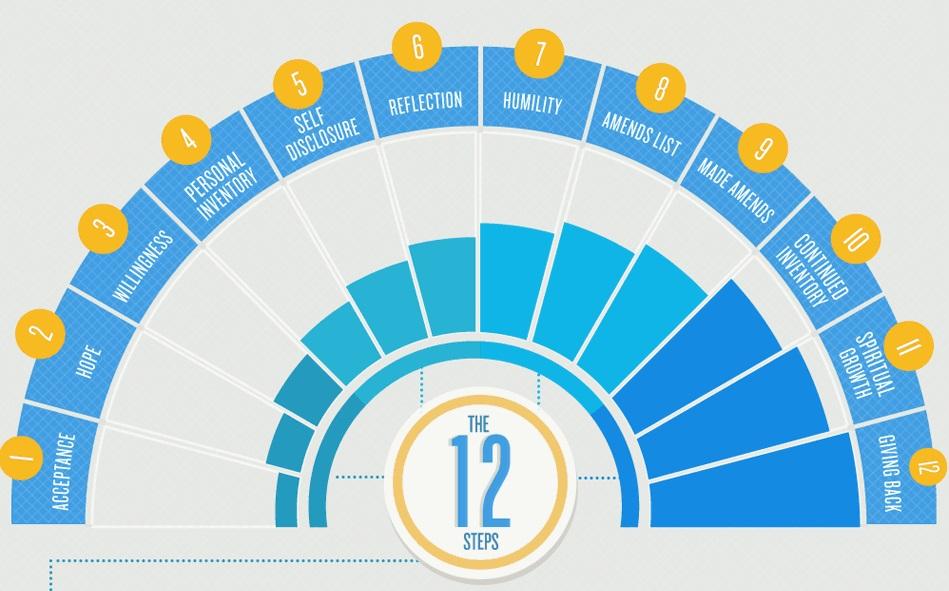 12 step addiction treatment