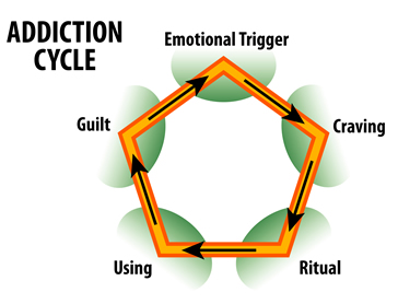 Avoiding relapse in addiction recovery